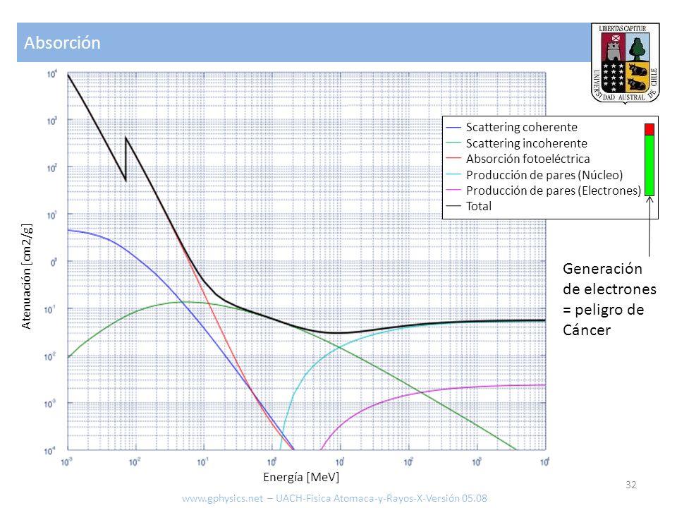 Absorción 32 Atenuación [cm2/g] Energía [MeV] Scattering coherente Scattering incoherente Absorción fotoeléctrica Producción de pares (Núcleo) Producc