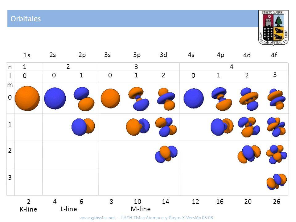 Orbitales nlmnlm 1010 01230123 2 0 1 3 4 0 1 2 0 1 2 3 1s 2s 2p3s 3p 3d 4s 4p 4d 4f 2 4 68 10 14 12 16 20 26 K-line L-line M-line www.gphysics.net – U