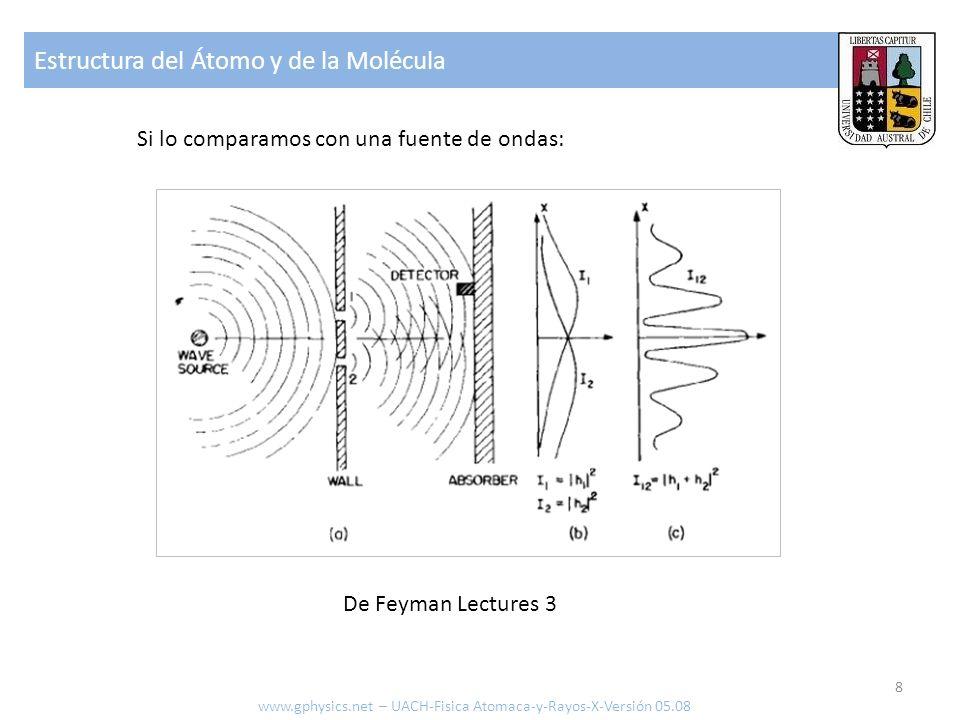Estructura del Átomo y de la Molécula 9 De Feyman Lectures 3 Si hacemos el ejercicio con electrones: Los electrones se comportan como ondas.