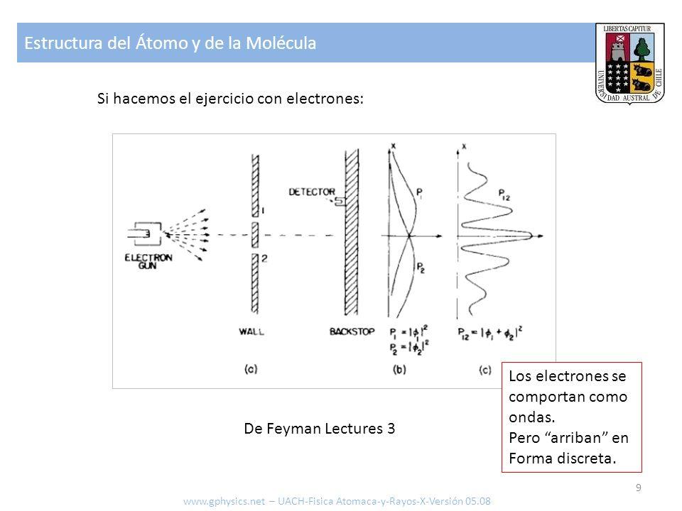 Estructura del Átomo y de la Molécula 10 De Feyman Lectures 3 Sin embargo si tratamos de observar que sucede cambia el comportamiento: Al perturbar los electrones se comportan como partículas.