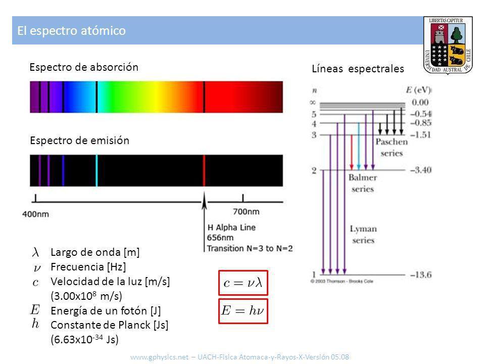 El espectro atómico Espectro de absorción Espectro de emisión Líneas espectrales Largo de onda [m] Frecuencia [Hz] Velocidad de la luz [m/s] (3.00x10
