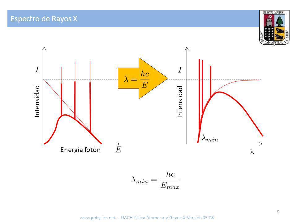 Absorción 10 Atenuación [cm2/g] Energía [MeV] Scattering coherente Scattering incoherente Absorción fotoeléctrica Producción de pares (Núcleo) Producción de pares (Electrones) Total Generación de electrones = peligro de Cáncer www.gphysics.net – UACH-Fisica Atomaca-y-Rayos-X-Versión 05.08