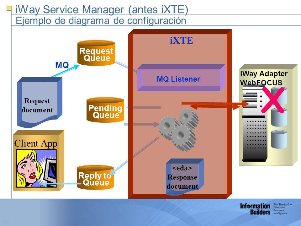 10 iWay Service Manager (antes iXTE) Ejemplo de diagrama de configuración Client App Pending Queue ……..