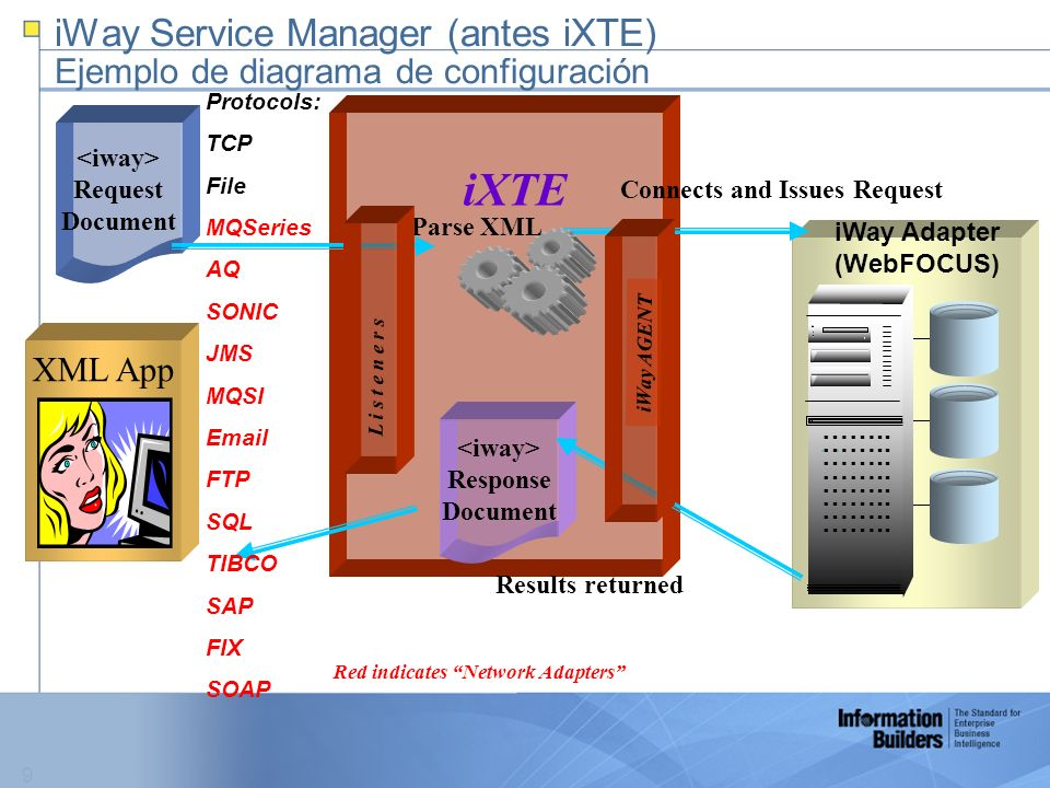 9 iWay Service Manager (antes iXTE) Ejemplo de diagrama de configuración ……..