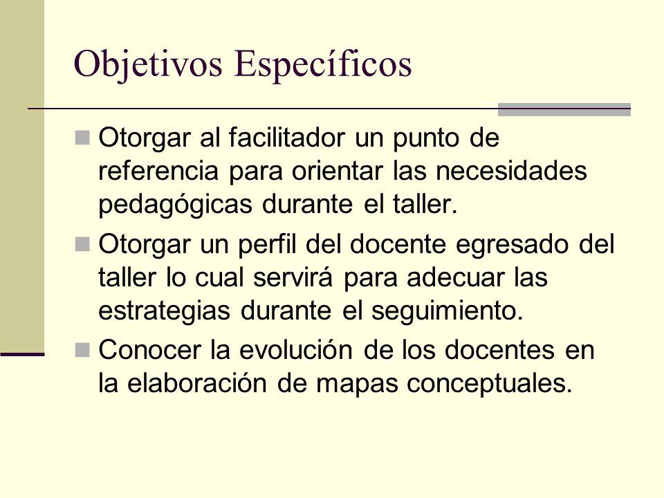 Objetivos Específicos Otorgar al facilitador un punto de referencia para orientar las necesidades pedagógicas durante el taller.
