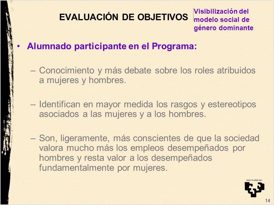 14 EVALUACIÓN DE OBJETIVOS Alumnado participante en el Programa: –Conocimiento y más debate sobre los roles atribuidos a mujeres y hombres. –Identific