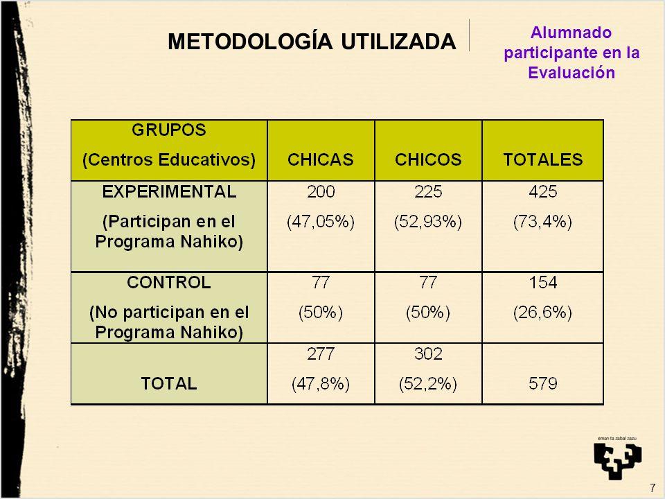 18 EVALUACIÓN DE OBJETIVOS –Comparativamente al grupo control, es mucho mayor el porcentaje de alumnado participante en el Programa Nahiko que considera que la igualdad de mujeres y hombres es importante (67% frente al 33%).