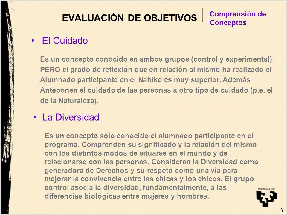 9 EVALUACIÓN DE OBJETIVOS El Cuidado Comprensión de Conceptos Es un concepto conocido en ambos grupos (control y experimental) PERO el grado de reflex