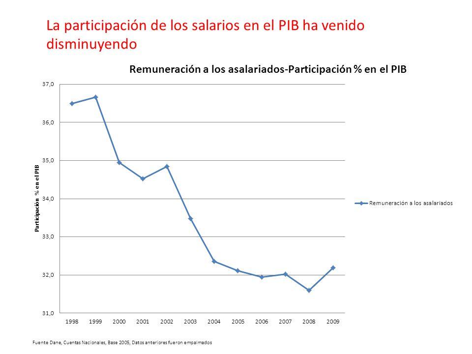 La participación de los salarios en el PIB ha venido disminuyendo Fuente Dane, Cuentas Nacionales, Base 2005, Datos anteriores fueron empalmados