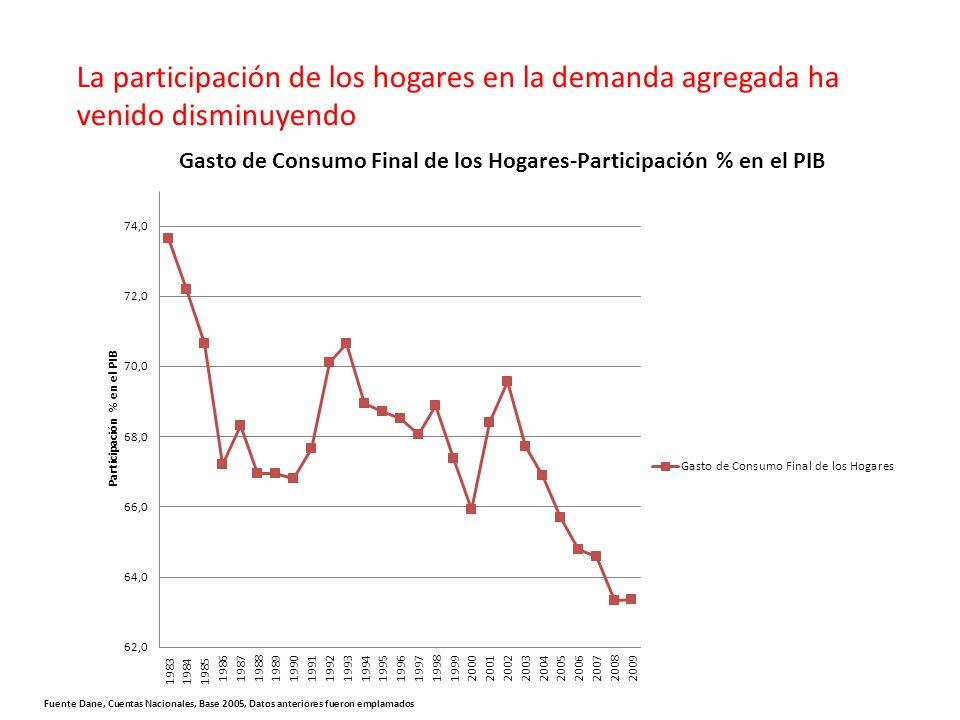 Fuente Dane, Cuentas Nacionales, Base 2005, Datos anteriores fueron emplamados La participación de los hogares en la demanda agregada ha venido disminuyendo