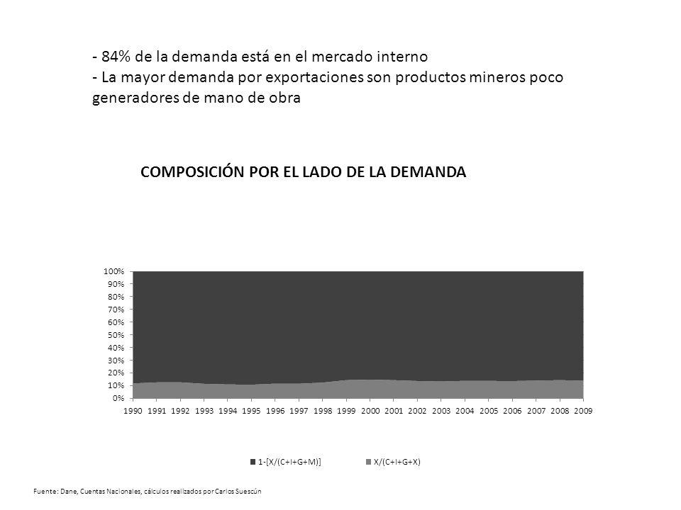 Fuente: Dane, Cuentas Nacionales, cálculos realizados por Carlos Suescún - 84% de la demanda está en el mercado interno - La mayor demanda por exportaciones son productos mineros poco generadores de mano de obra