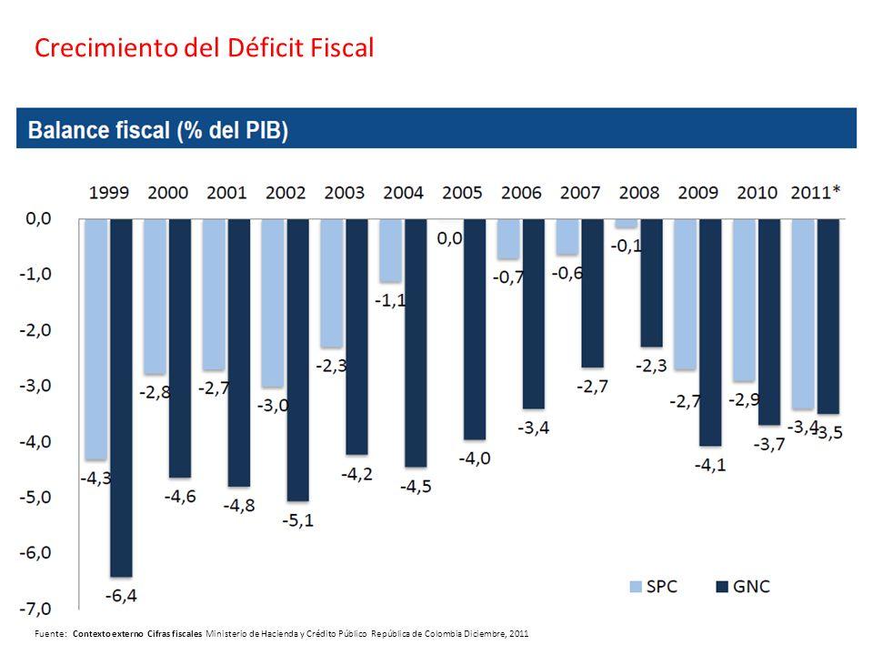 Fuente: Contexto externo Cifras fiscales Ministerio de Hacienda y Crédito Público República de Colombia Diciembre, 2011 Crecimiento del Déficit Fiscal