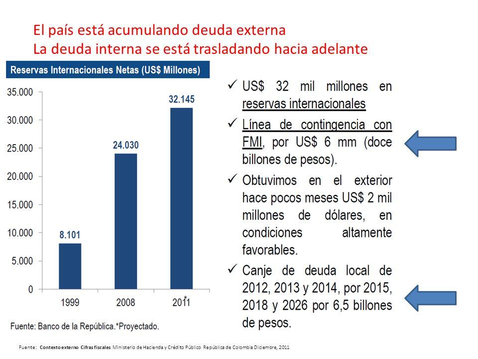Fuente: Contexto externo Cifras fiscales Ministerio de Hacienda y Crédito Público República de Colombia Diciembre, 2011 El país está acumulando deuda externa La deuda interna se está trasladando hacia adelante