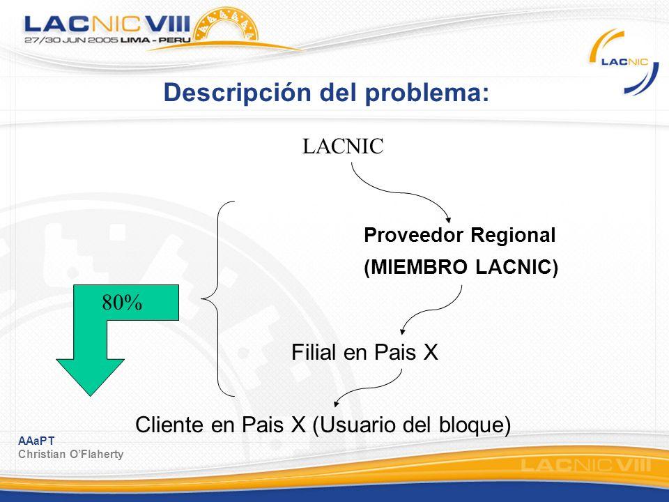 AAaPT Christian OFlaherty Descripción del problema: Proveedor Regional (MIEMBRO LACNIC) LACNIC Filial en Pais X Cliente en Pais X (Usuario del bloque) 80%