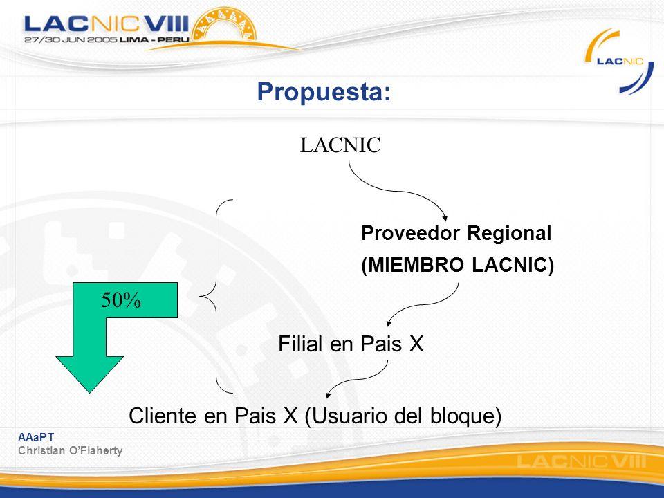 AAaPT Christian OFlaherty Propuesta: Proveedor Regional (MIEMBRO LACNIC) LACNIC Filial en Pais X Cliente en Pais X (Usuario del bloque) 50%