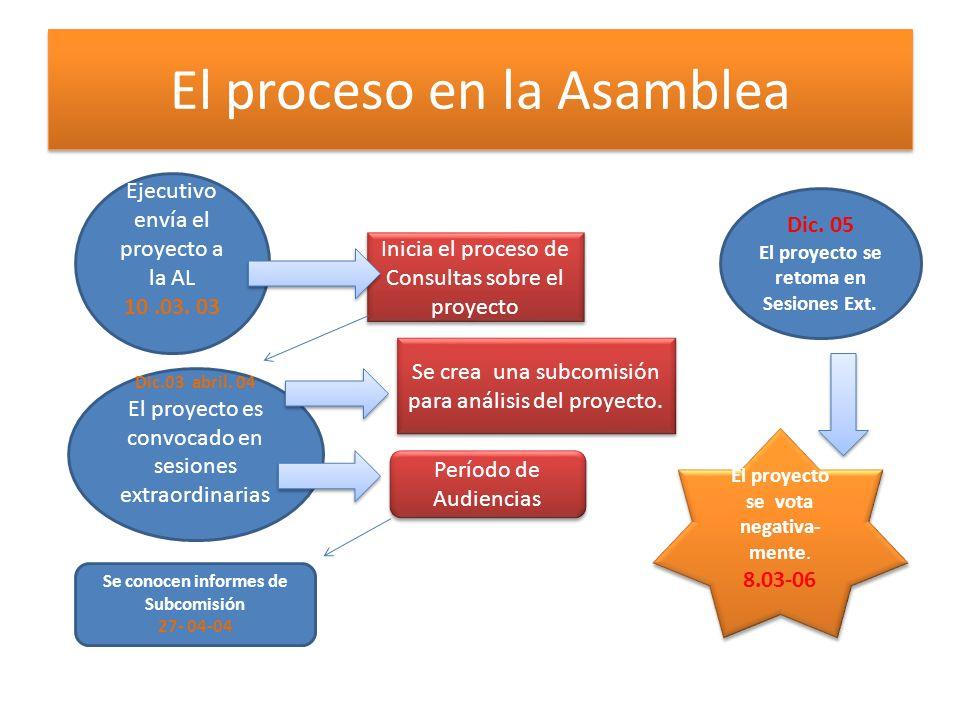 El proceso en la Asamblea Ejecutivo envía el proyecto a la AL 10.03. 03 Inicia el proceso de Consultas sobre el proyecto Dic.03 abril. 04 El proyecto