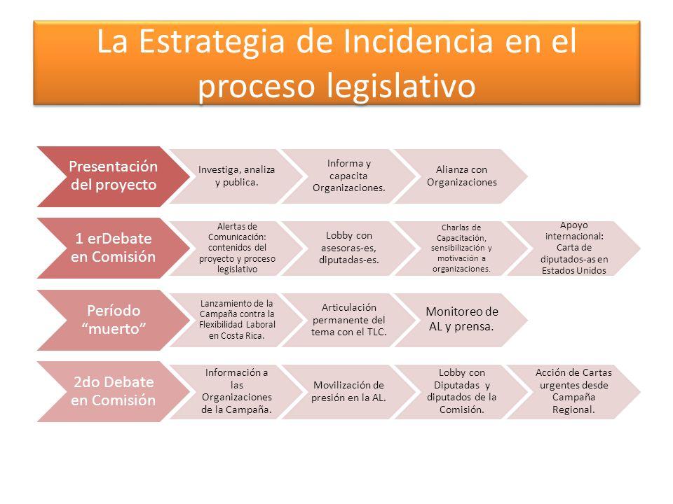 La Estrategia de Incidencia en el proceso legislativo Presentación del proyecto Investiga, analiza y publica. Informa y capacita Organizaciones. Alian