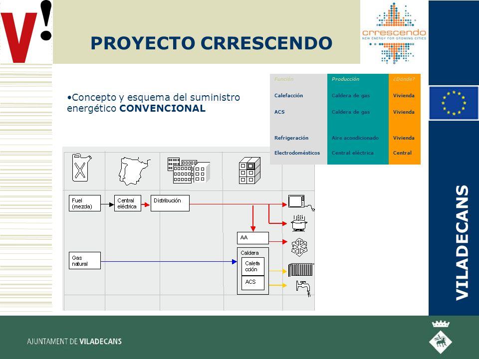 PROYECTO CRRESCENDO Concepto y esquema del suministro energético CONVENCIONAL Central eléctrica Aire acondicionado Caldera de gas Producción Central Vivienda ¿Dónde.