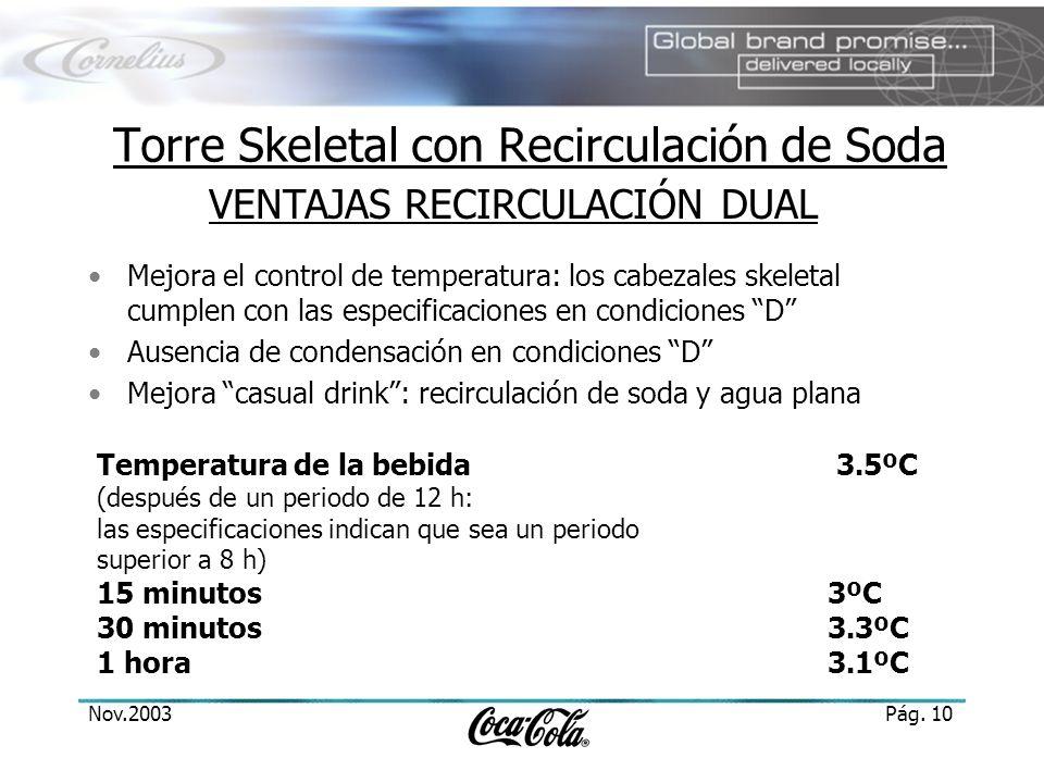 Nov.2003Pág. 10 Torre Skeletal con Recirculación de Soda Mejora el control de temperatura: los cabezales skeletal cumplen con las especificaciones en
