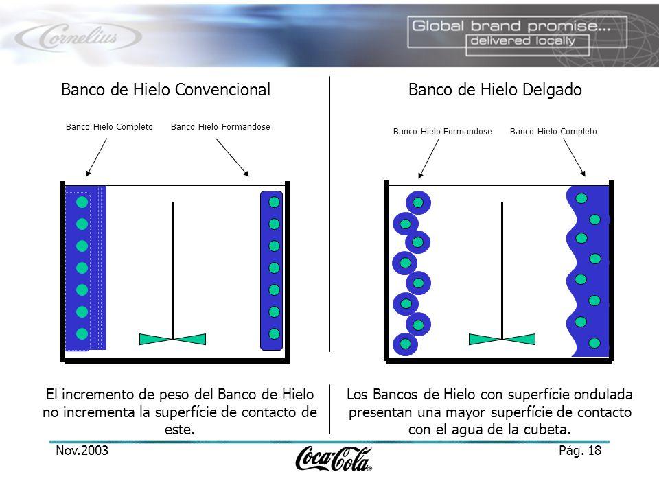 Nov.2003Pág. 18 Banco de Hielo ConvencionalBanco de Hielo Delgado El incremento de peso del Banco de Hielo no incrementa la superfície de contacto de