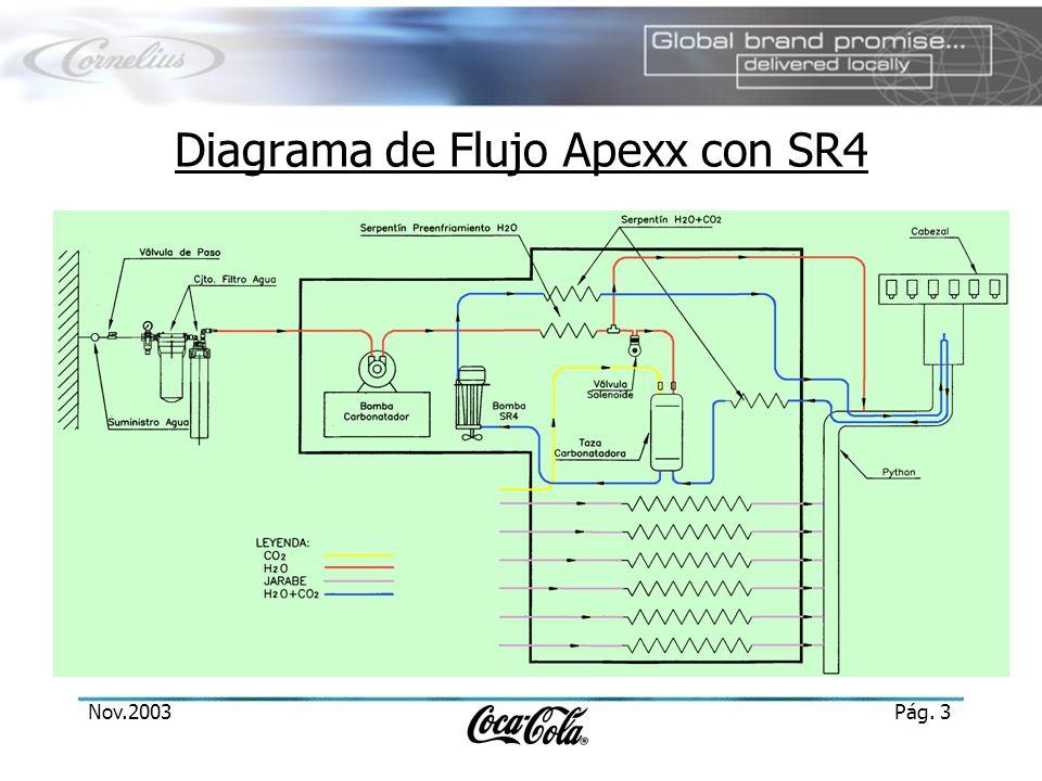 Nov.2003Pág. 3 Diagrama de Flujo Apexx con SR4