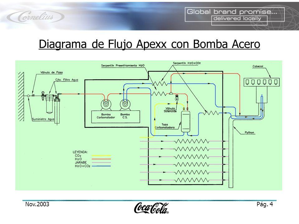 Nov.2003Pág.5 Taza Carbonatadora Entrada y salida recirculación de soda en la parte inferior.