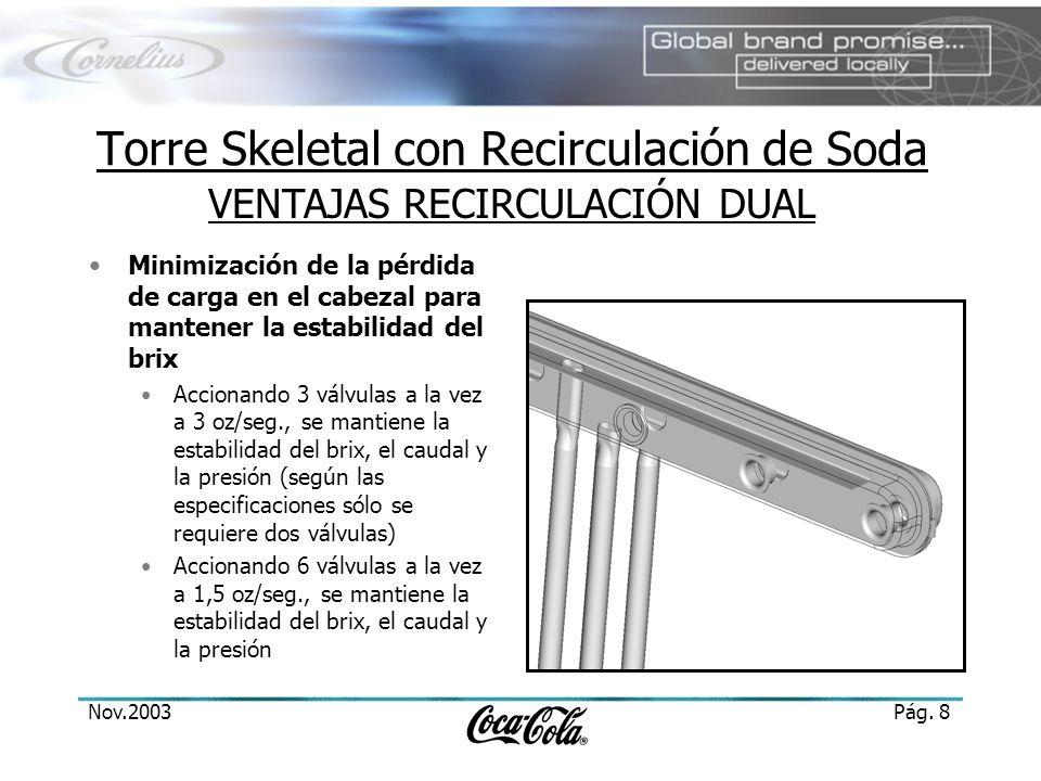 Nov.2003Pág. 8 Minimización de la pérdida de carga en el cabezal para mantener la estabilidad del brix Accionando 3 válvulas a la vez a 3 oz/seg., se
