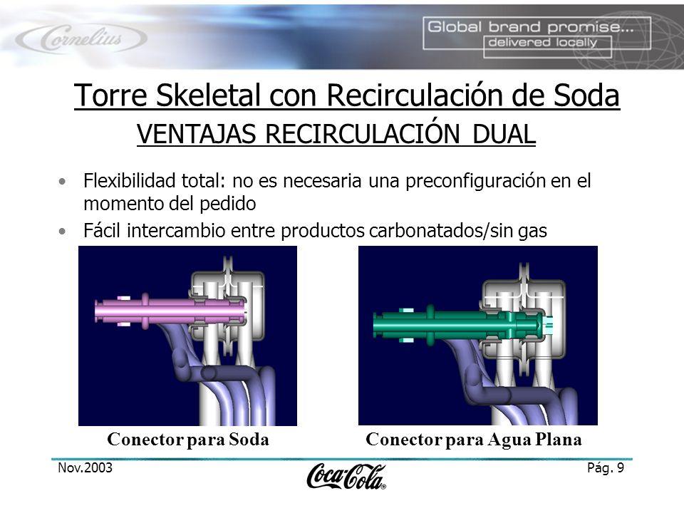 Nov.2003Pág. 9 Torre Skeletal con Recirculación de Soda Flexibilidad total: no es necesaria una preconfiguración en el momento del pedido Fácil interc