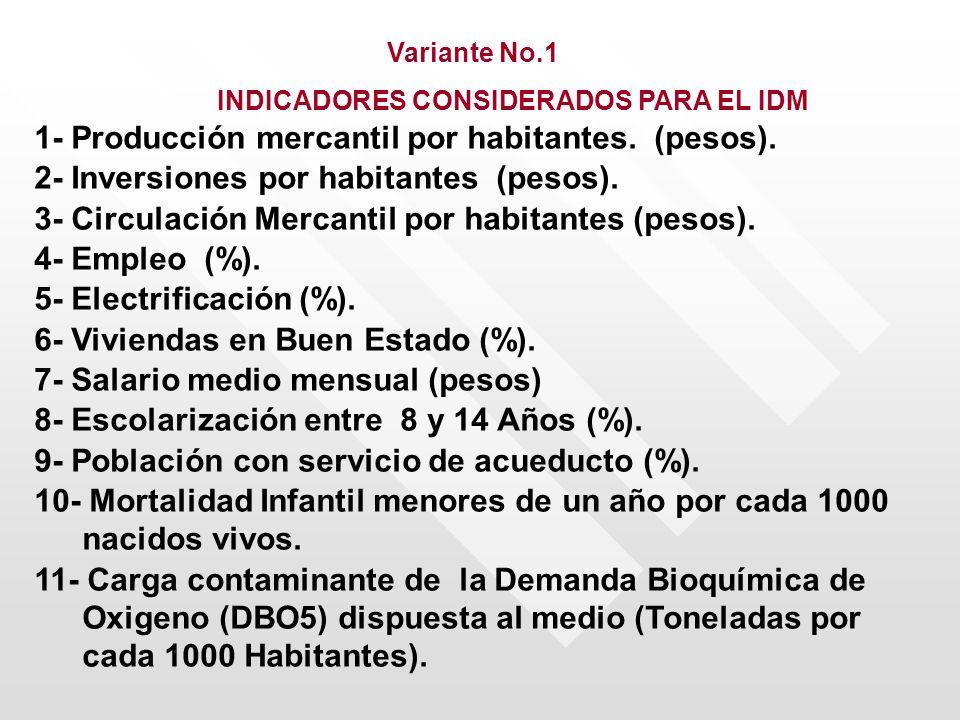 Variante No.1 INDICADORES CONSIDERADOS PARA EL IDM 1- Producción mercantil por habitantes. (pesos). 2- Inversiones por habitantes (pesos). 3- Circulac