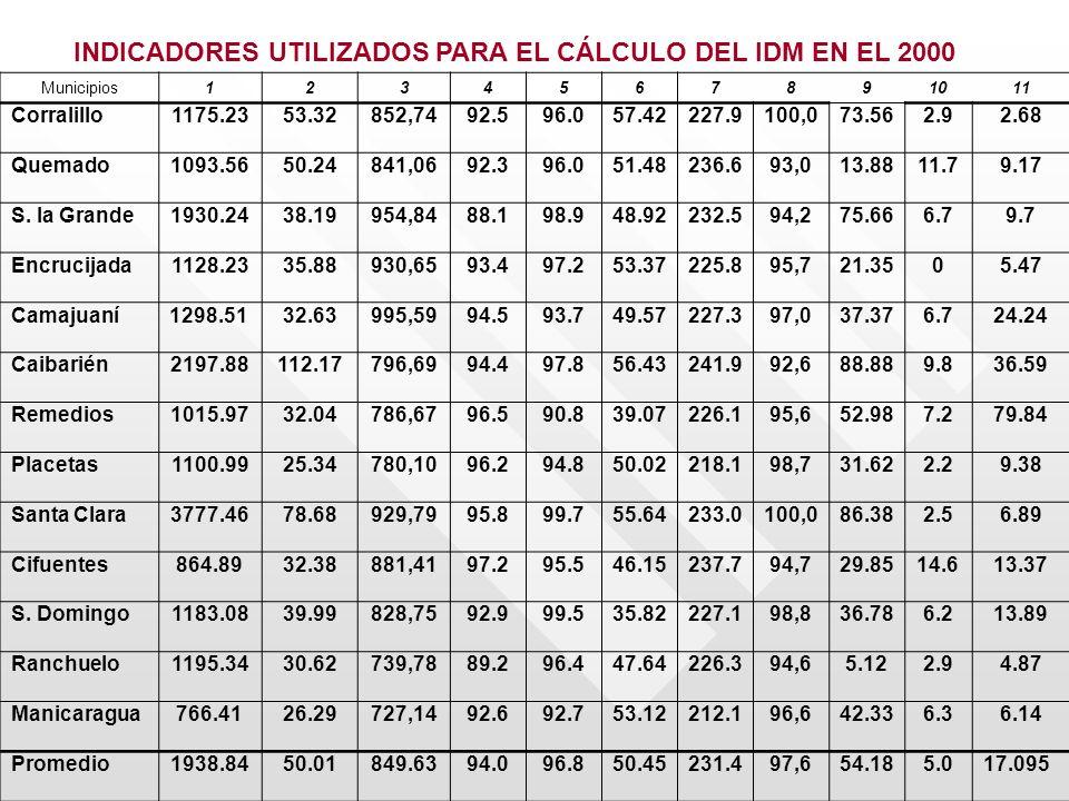 Municipios1234567891011 Corralillo1175.2353.32852,7492.596.057.42227.9100,073.562.92.68 Quemado1093.5650.24841,0692.396.051.48236.693,013.8811.79.17 S