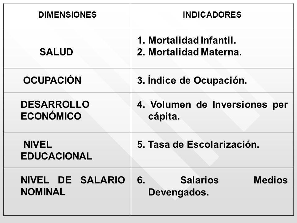 DIMENSIONESINDICADORES SALUD 1.Mortalidad Infantil. 2.Mortalidad Materna. OCUPACIÓN3. Índice de Ocupación. DESARROLLO ECONÓMICO 4. Volumen de Inversio