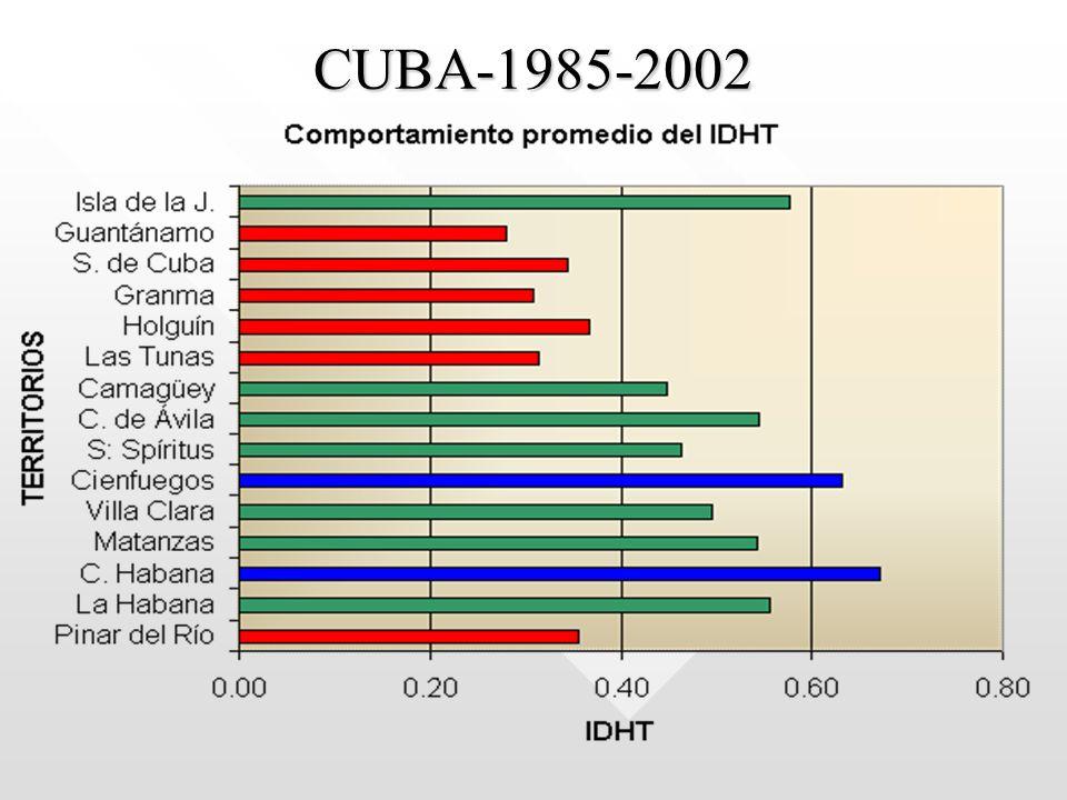 CUBA-1985-2002