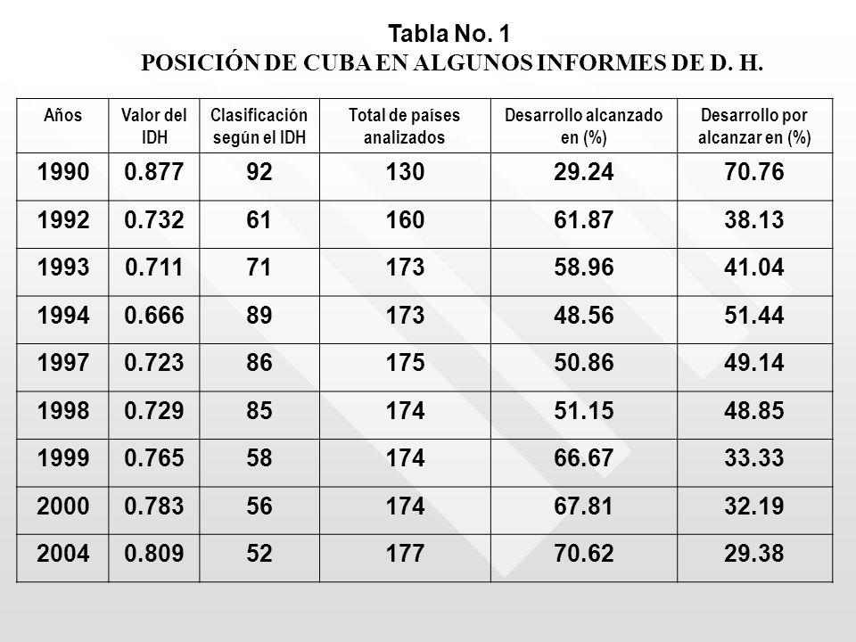 Tabla No. 1 POSICIÓN DE CUBA EN ALGUNOS INFORMES DE D. H. AñosValor del IDH Clasificación según el IDH Total de países analizados Desarrollo alcanzado