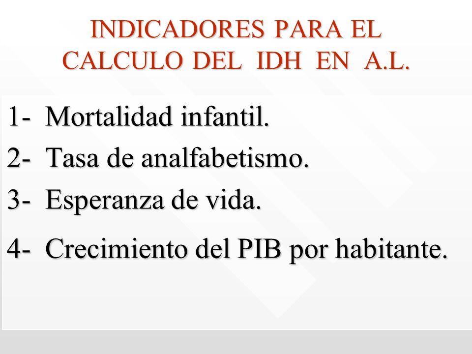 INDICADORES PARA EL CALCULO DEL IDH EN A.L. 1- Mortalidad infantil. 2- Tasa de analfabetismo. 3- Esperanza de vida. 4- Crecimiento del PIB por habitan