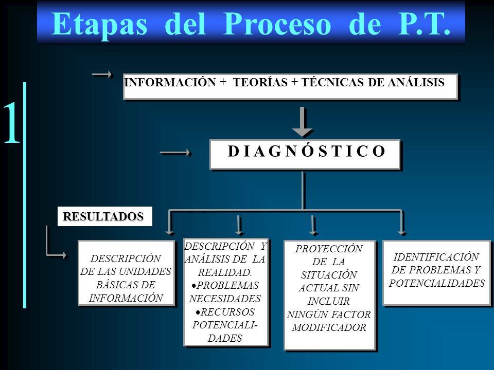 2 PROPÓSITOS OBJETIVOS ESPECÍFICOS OBJETIVOS ESPECÍFICOS OBJETIVOS METAS DIAGNÓSTICO (NECESIDADES/ Y POTENCIALIDADES) DIAGNÓSTICO (NECESIDADES/ Y POTENCIALIDADES) PLAZOS OBJETIVOS Y METAS IMAGEN OBJETIVO RESULTADOS Etapas del Proceso de P.T.