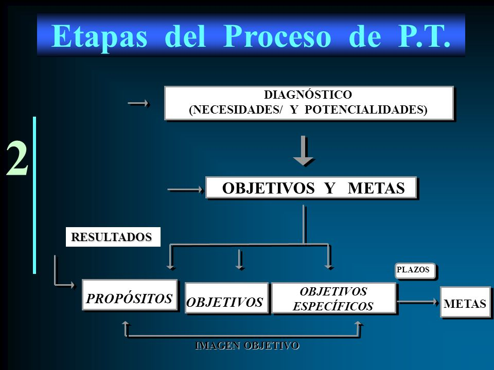 3 ANÁLISIS DE ALTERNATIVAS ANÁLISIS DE ALTERNATIVAS DEFINICIÓN DE PRIORIDADES DEFINICIÓN DE PRIORIDADES CONSTRUCCIÓN DE ESCENARIOS POSIBLES Y DESEABLES CONSTRUCCIÓN DE ESCENARIOS POSIBLES Y DESEABLES OBJETIVOS Y METAS ESTRATEGIA RESULTADOS