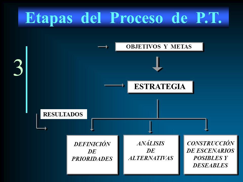 3 ANÁLISIS DE ALTERNATIVAS ANÁLISIS DE ALTERNATIVAS DEFINICIÓN DE PRIORIDADES DEFINICIÓN DE PRIORIDADES CONSTRUCCIÓN DE ESCENARIOS POSIBLES Y DESEABLE