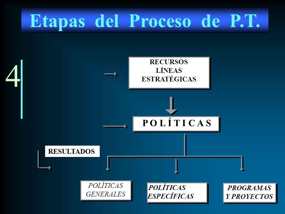4 Etapas del Proceso de P.T. POLÍTICAS GENERALES PROGRAMAS Y PROYECTOS PROGRAMAS Y PROYECTOS POLÍTICAS ESPECÍFICAS POLÍTICAS ESPECÍFICAS RECURSOS LÍNE