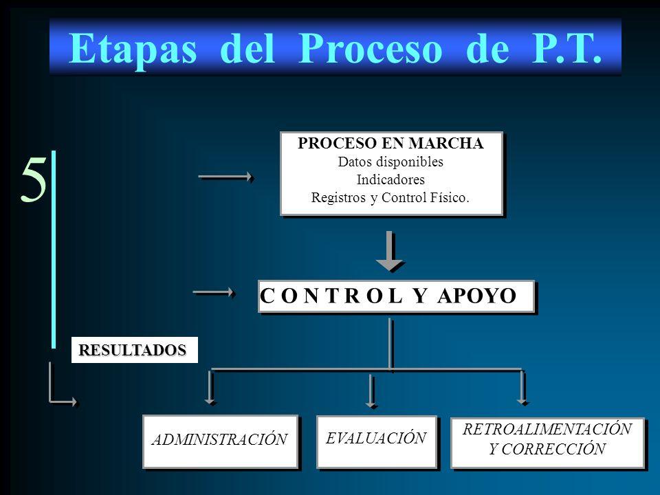 5 PROCESO EN MARCHA Datos disponibles Indicadores Registros y Control Físico. PROCESO EN MARCHA Datos disponibles Indicadores Registros y Control Físi