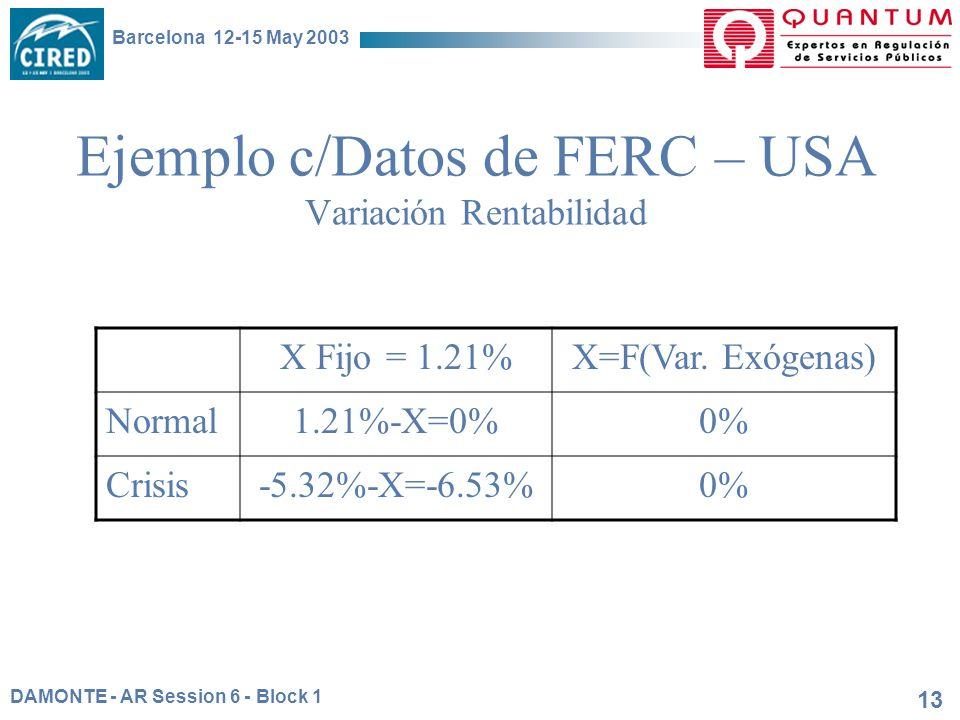 DAMONTE - AR Session 6 - Block 1 Barcelona 12-15 May 2003 13 Ejemplo c/Datos de FERC – USA Variación Rentabilidad X Fijo = 1.21%X=F(Var. Exógenas) Nor