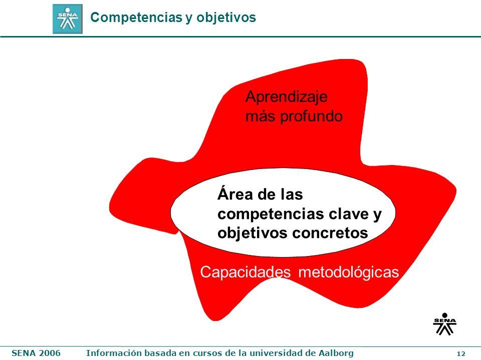 SENA 2006Información basada en cursos de la universidad de Aalborg 12 Aprendizaje más profundo Capacidades metodológicas Área de las competencias clav