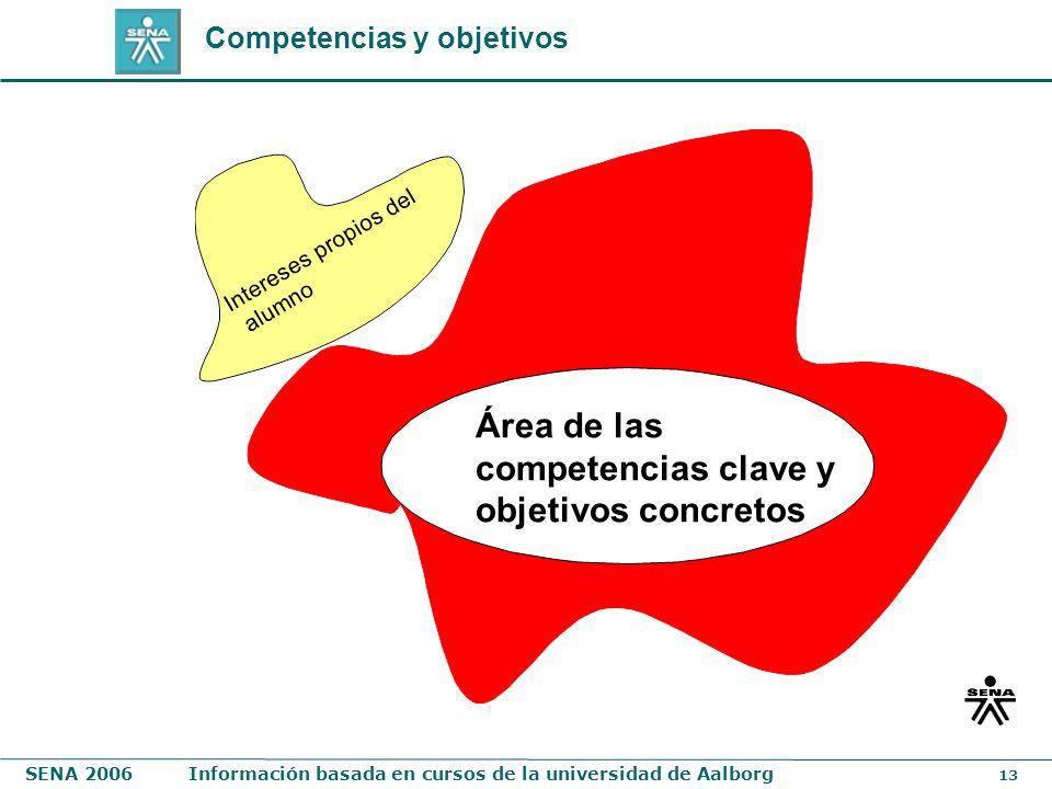 SENA 2006Información basada en cursos de la universidad de Aalborg 13 Intereses propios del alumno Área de las competencias clave y objetivos concreto
