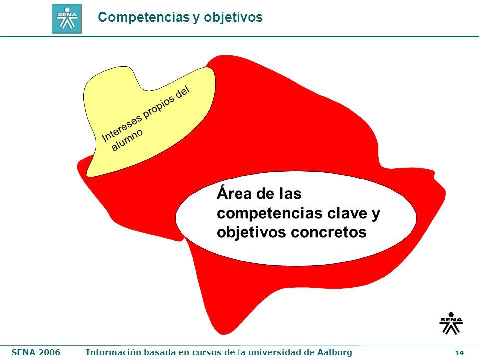 SENA 2006Información basada en cursos de la universidad de Aalborg 14 Área de las competencias clave y objetivos concretos Intereses propios del alumn