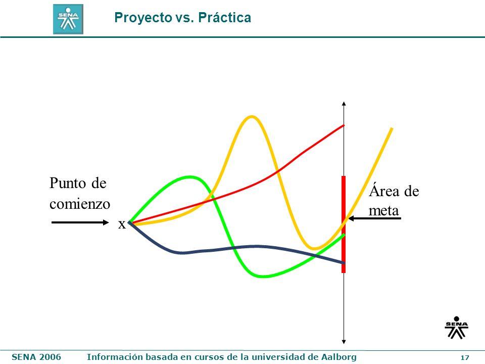 SENA 2006Información basada en cursos de la universidad de Aalborg 17 Punto de comienzo x Área de meta Proyecto vs. Práctica
