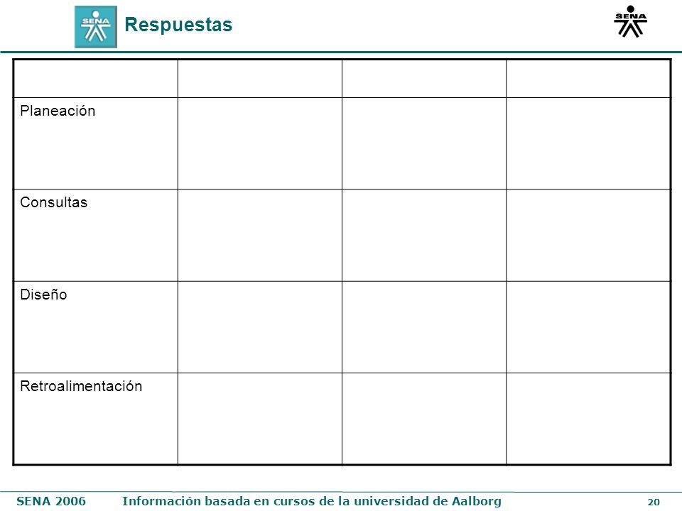 SENA 2006Información basada en cursos de la universidad de Aalborg 20 Respuestas Planeación Consultas Diseño Retroalimentación