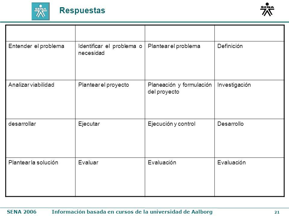 SENA 2006Información basada en cursos de la universidad de Aalborg 21 Respuestas Entender el problemaIdentificar el problema o necesidad Plantear el p