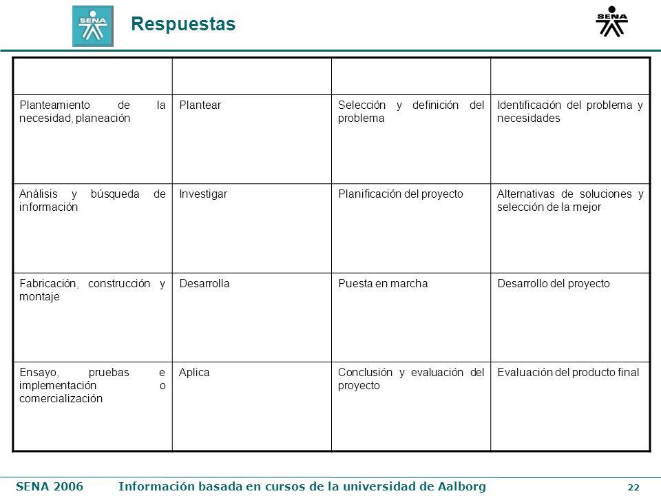 SENA 2006Información basada en cursos de la universidad de Aalborg 22 Respuestas Planteamiento de la necesidad, planeación PlantearSelección y definic