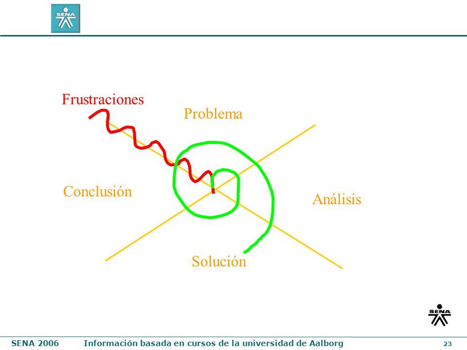 SENA 2006Información basada en cursos de la universidad de Aalborg 23 Problema Solución Análisis Conclusión Frustraciones
