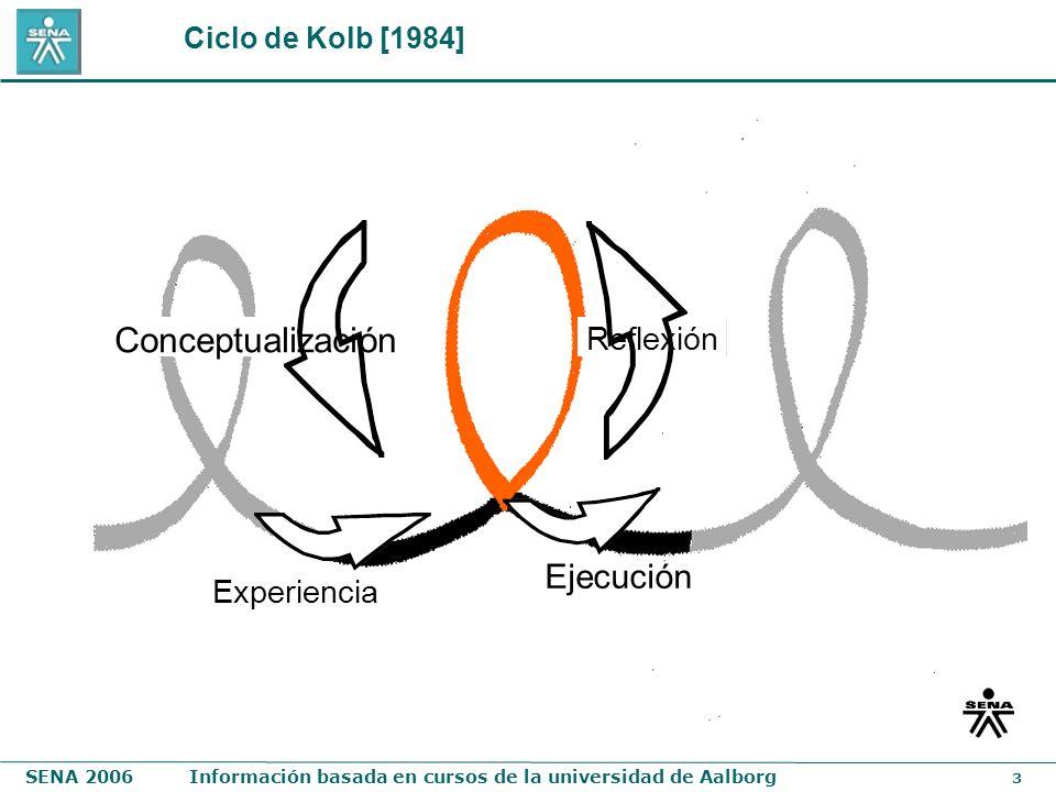 SENA 2006Información basada en cursos de la universidad de Aalborg 3 Experiencia Ejecución Reflexión Conceptualización Ciclo de Kolb [1984]