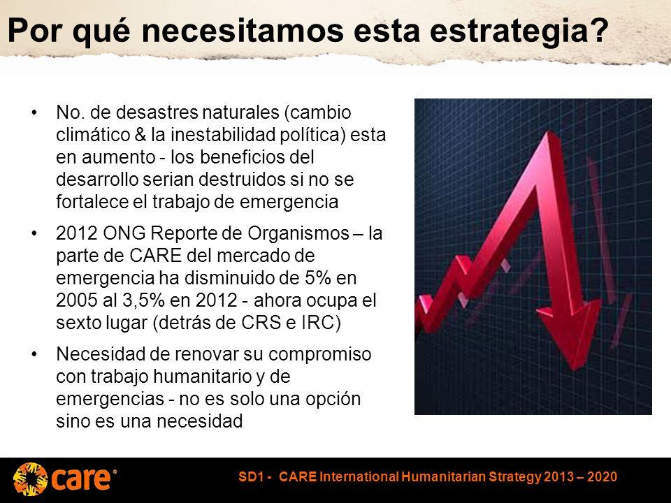 SD1 - CARE International Humanitarian Strategy 2013 – 2020 Nuestra capacidad de respuesta rápida Equipo de Respuesta Rápida – cantidad de personas en comparación con otras ONG importantes - Junio 2012 Oxfam 70 SCF 150 IRC 16 WVI 35 Plan 7 CARE 8 CRS 13